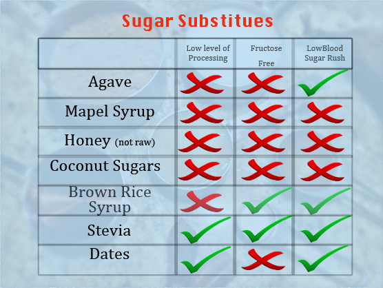HEALTHY & NATURAL SUGAR SUBSTITUTES FOR BETTER HEALTH