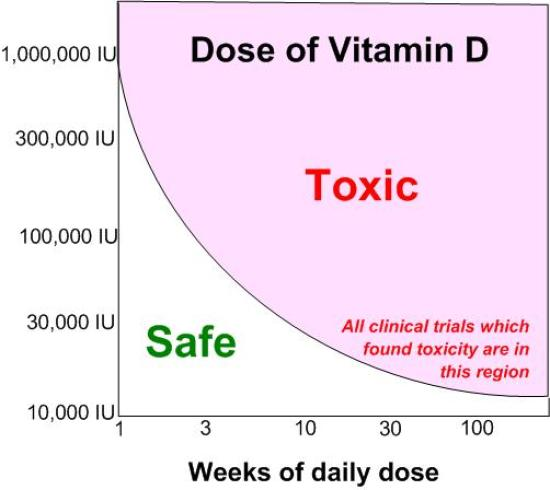 Side Effects Of Getting Overdose Vitamin D